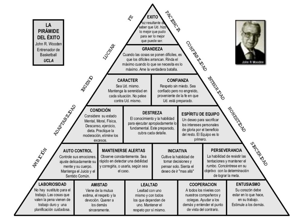 Piramide del éxito John Wooden