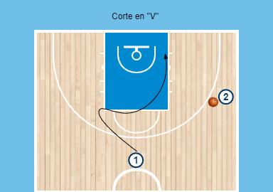 Diagrama de un corte en V