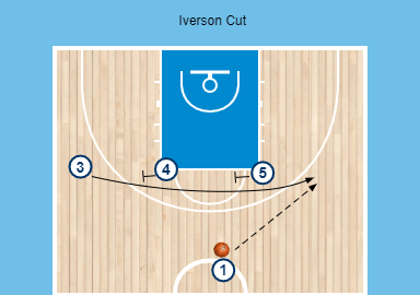 Cortes en baloncesto: El Iverson Cut