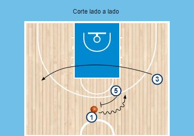 Diagrama de un corte en baloncesto de lado a lado