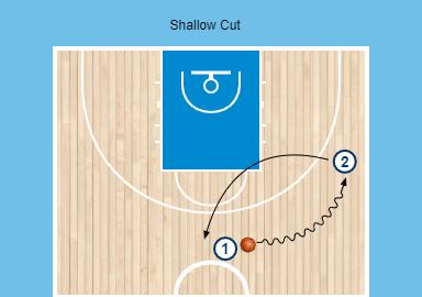 Diagrama de un corte en baloncesto tipo Shallow