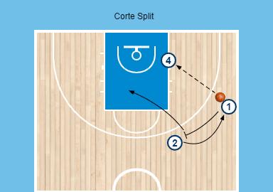 Diagrama de un corte Split