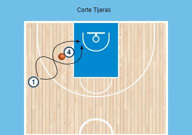Diagrama de un corte en baloncesto en Tijeras